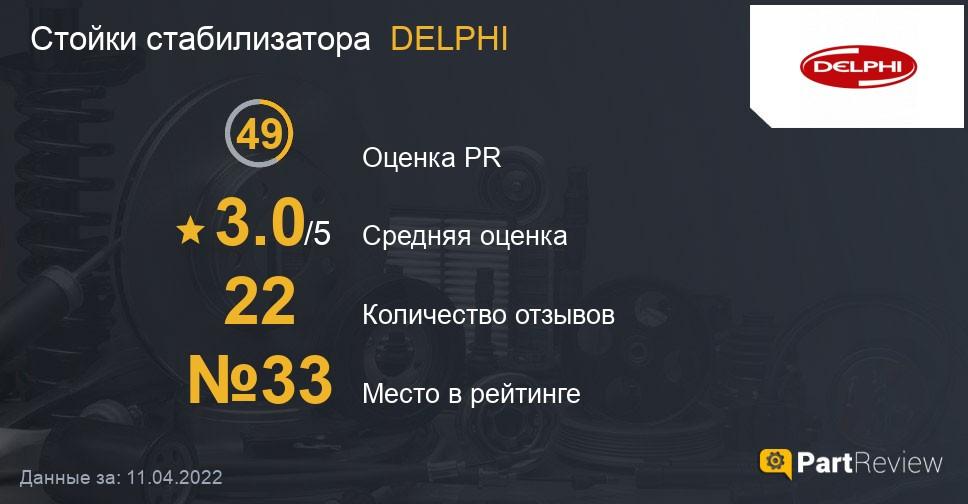 Отзывы о стойках стабилизатора DELPHI