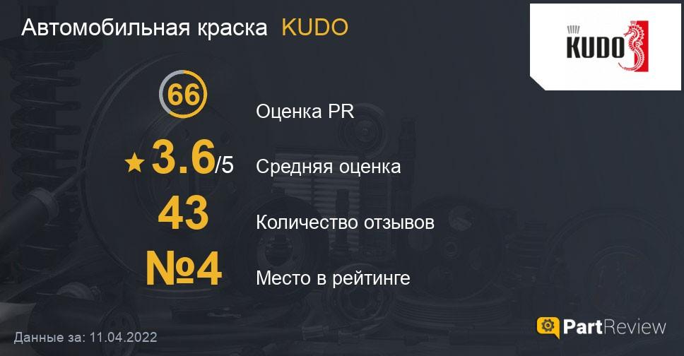 Отзывы о автомобильных красках KUDO