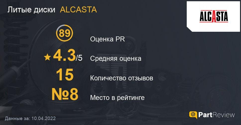Отзывы о литых дисках ALCASTA