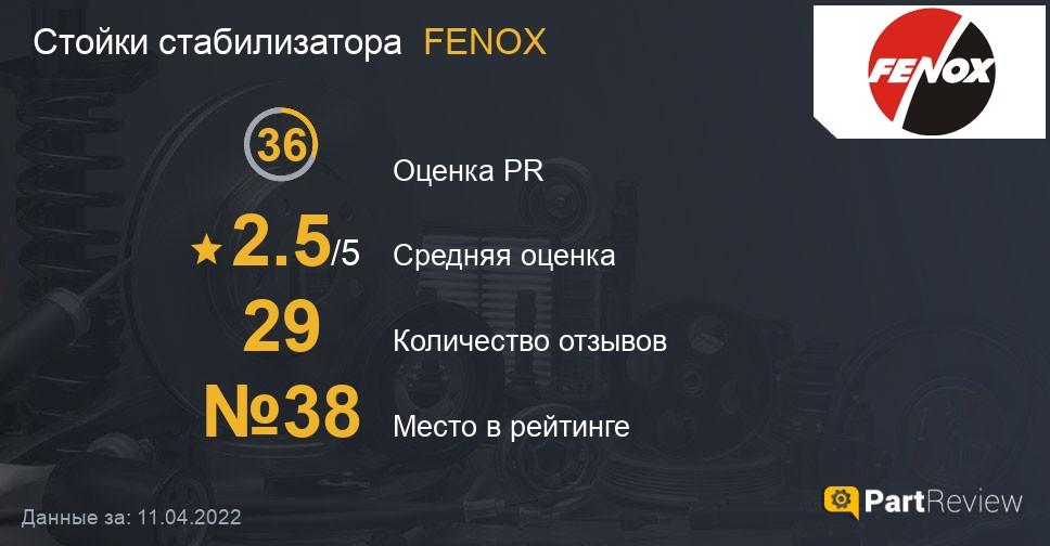Отзывы о стойках стабилизатора FENOX
