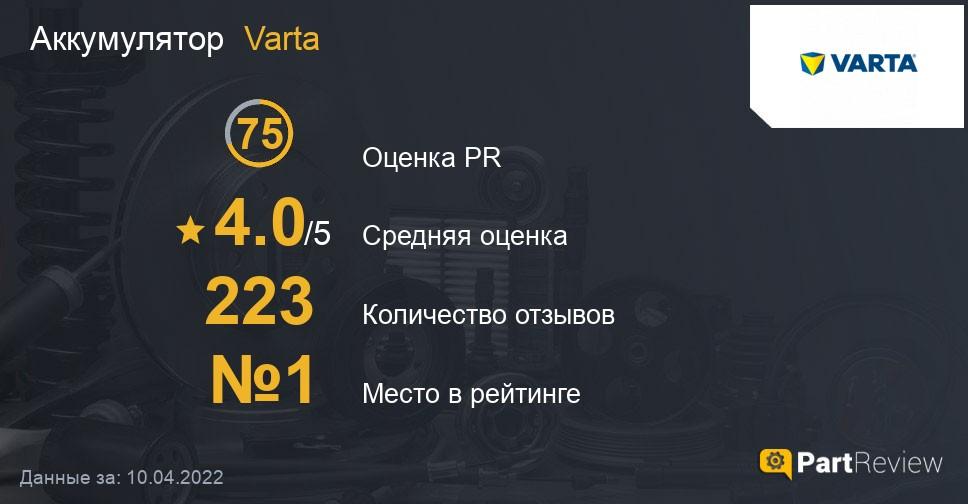 Отзывы о аккумуляторах Varta