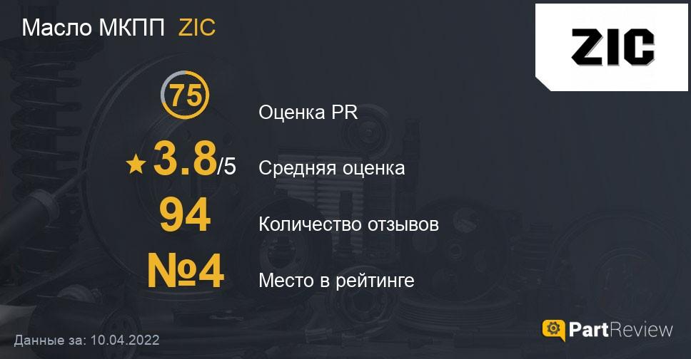 Отзывы о маслах МКПП ZIC