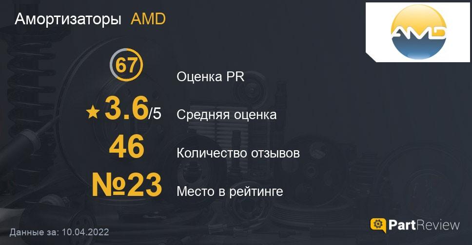 Отзывы о амортизаторах AMD