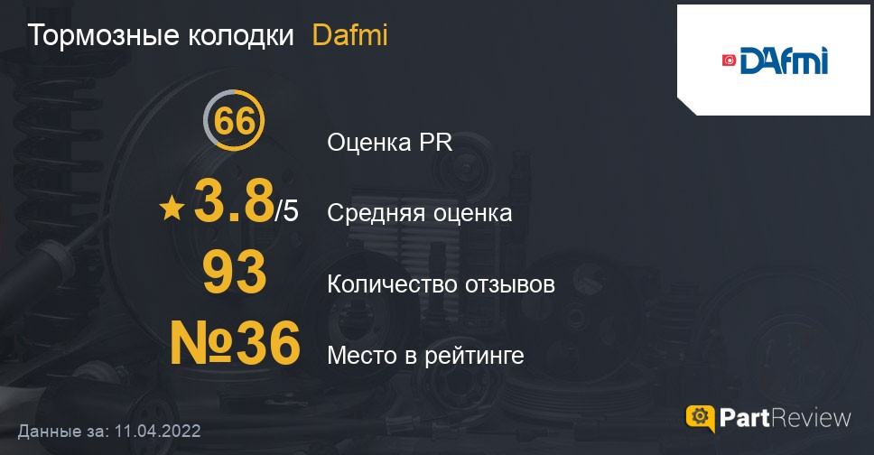 Отзывы о тормозных колодках Dafmi