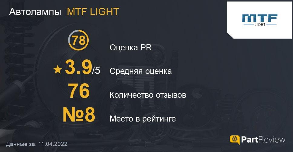 Отзывы о автолампах MTF LIGHT