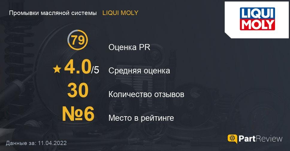 Отзывы о промывках масляной системы LIQUI MOLY
