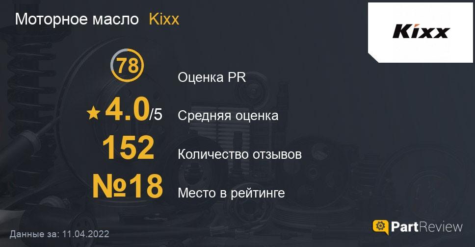 Отзывы о моторных маслах Kixx