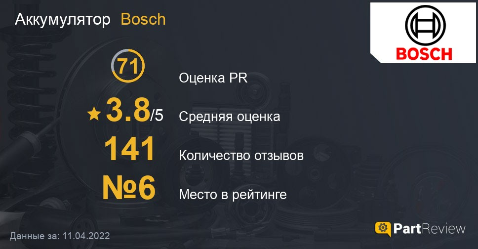 Отзывы о аккумуляторах Bosch