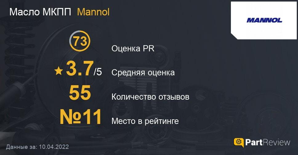 Отзывы о маслах МКПП Mannol