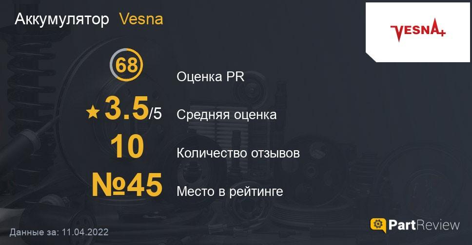 Отзывы о аккумуляторах Vesna