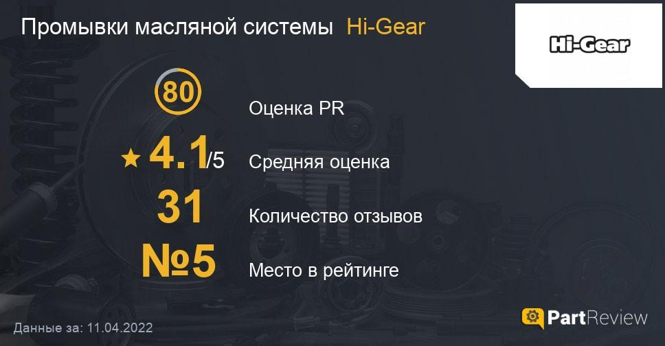 Отзывы о промывках масляной системы Hi-Gear