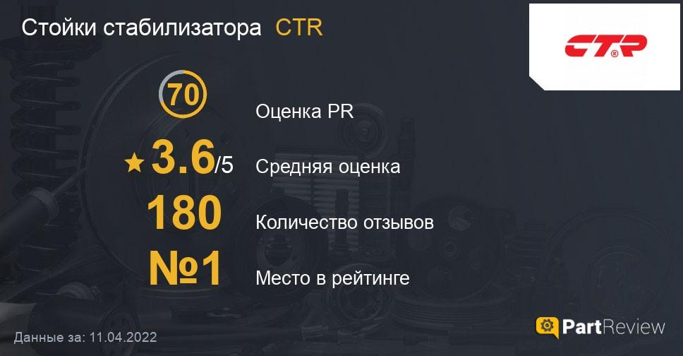 Отзывы о стойках стабилизатора CTR