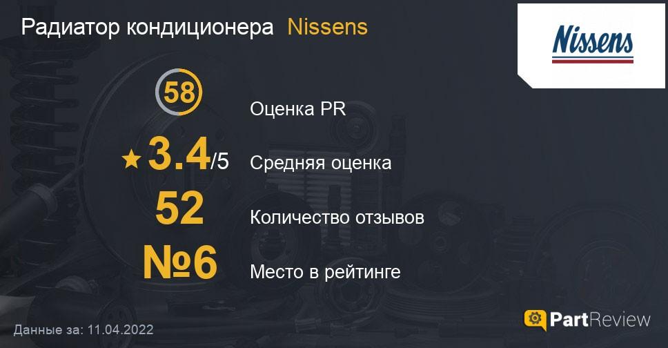 Отзывы о радиаторах кондиционера Nissens