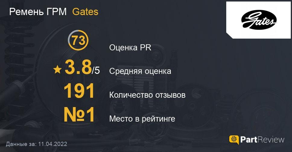 Отзывы о ремнях ГРМ Gates