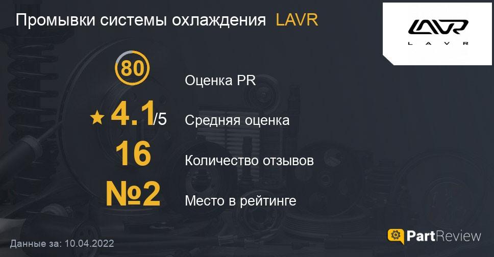Отзывы о промывках системы охлаждения LAVR